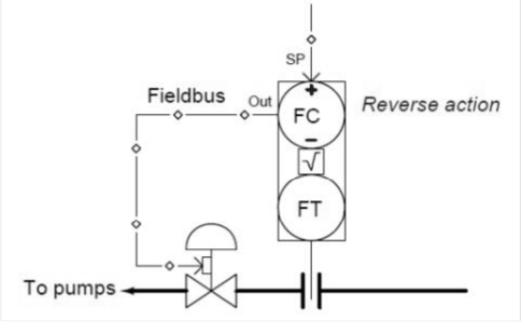 怎樣操作流量環進行液位控制