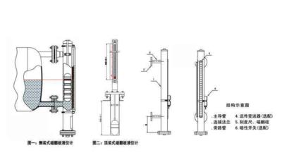 二氟四氯乙烷磁性翻板液位计